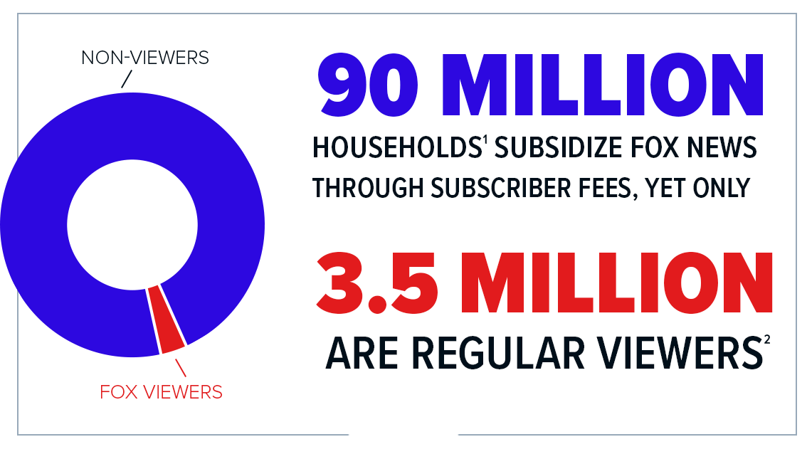 90 million households subsidize Fox News through subscriber fees, yet only 3.5 million are regular viewers. It's time to stop propping up a propaganda operation and #UnFoxMyCableBox.