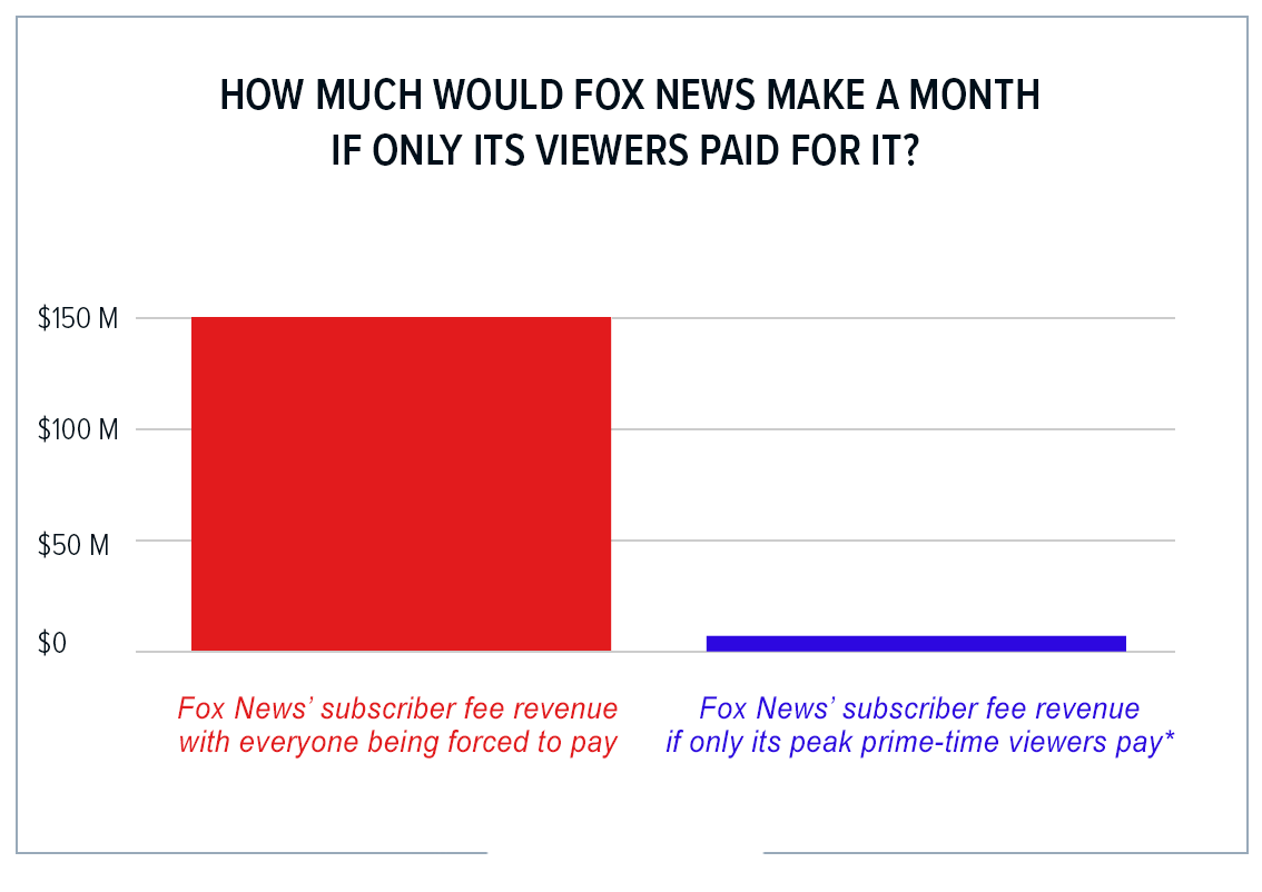 How much would Fox News make if only its viewers paid for it?